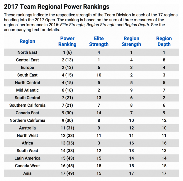 team-power-ranking-2017 (1).png