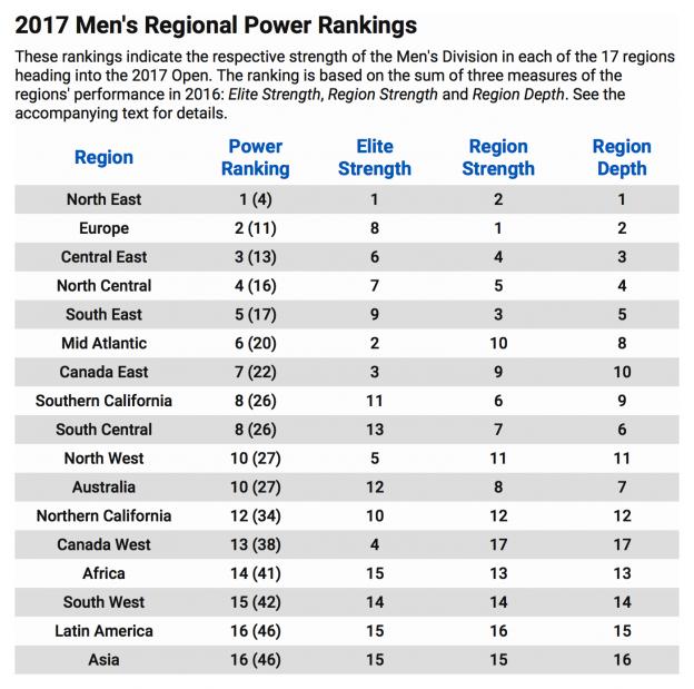 men-power-ranking-2017.png