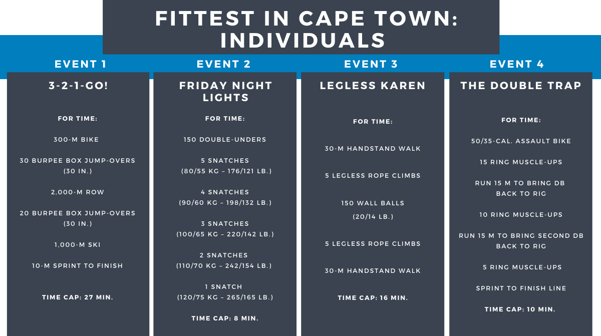 Fittest in Cape Town: Individuals