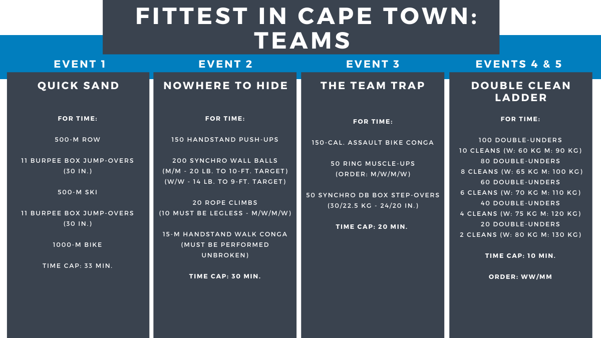 Fittest in Cape Town: Teams