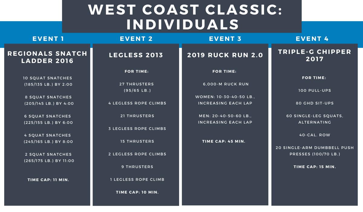 West Coast Classic Individual Events