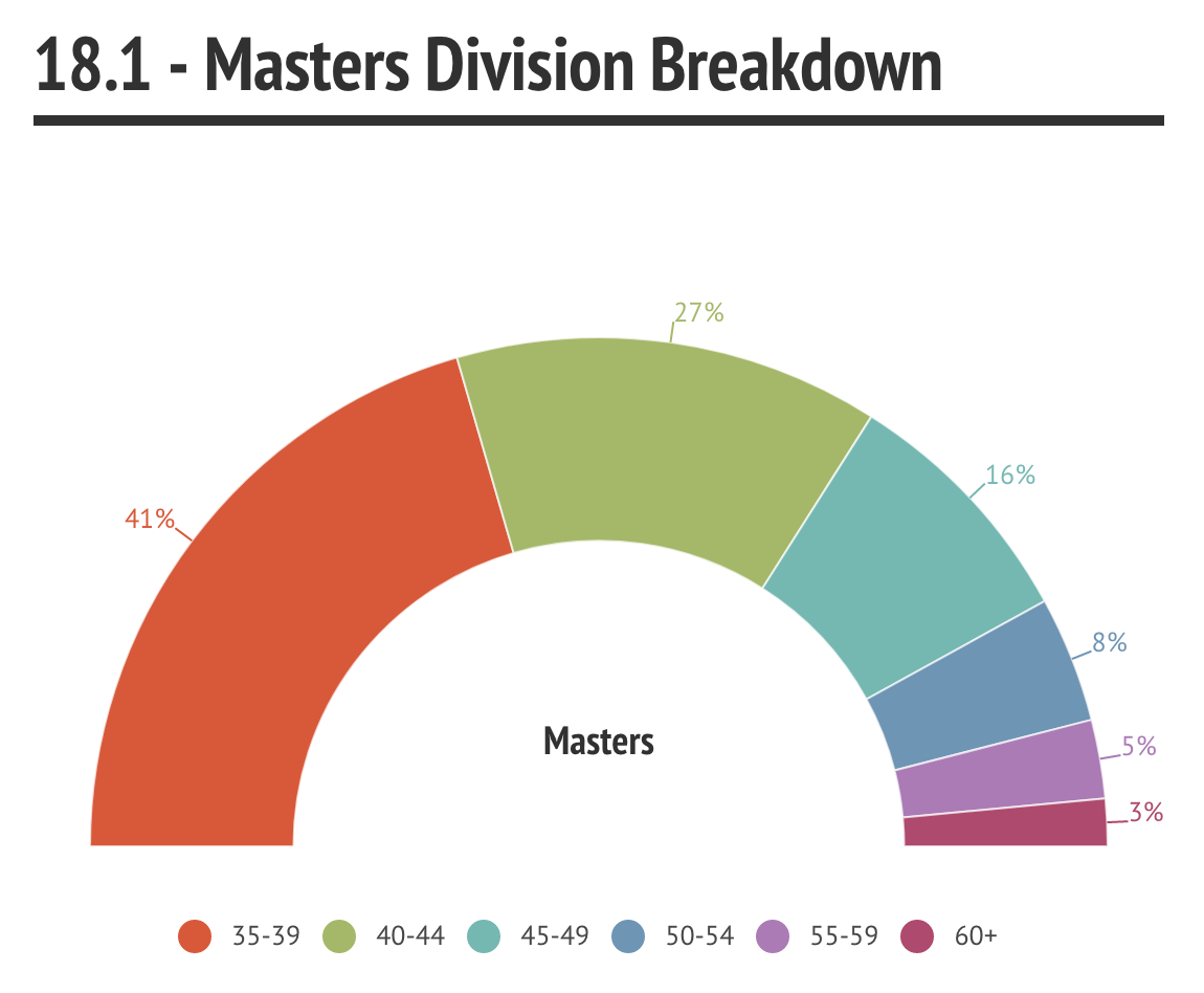 18.1 Masters Division Breakdown