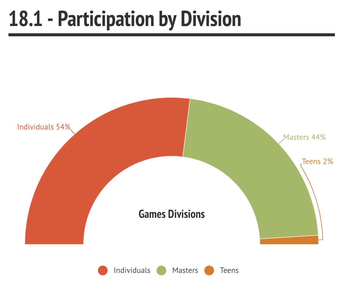 18.1 Participation by Division