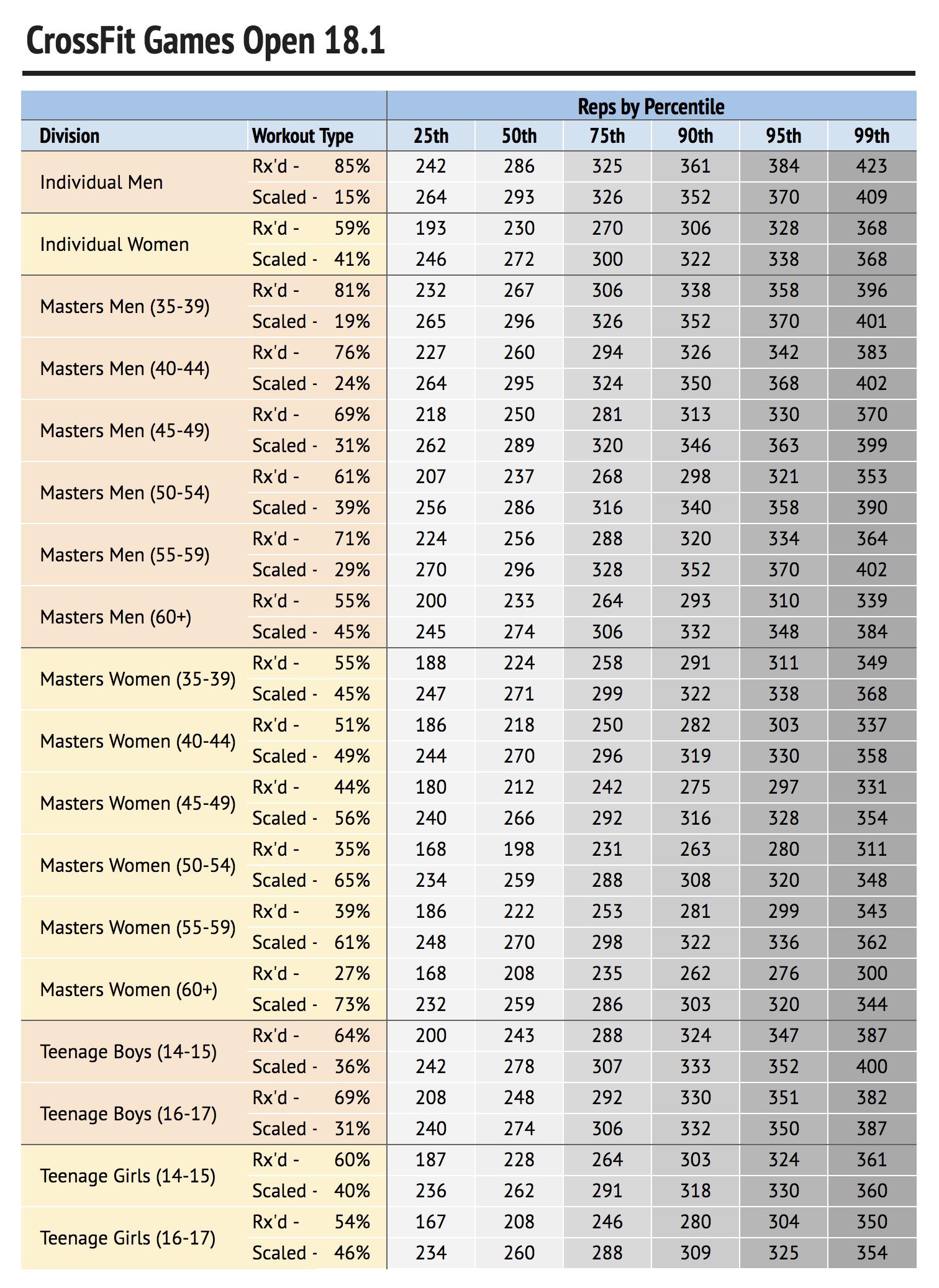 18.1 Percentiles