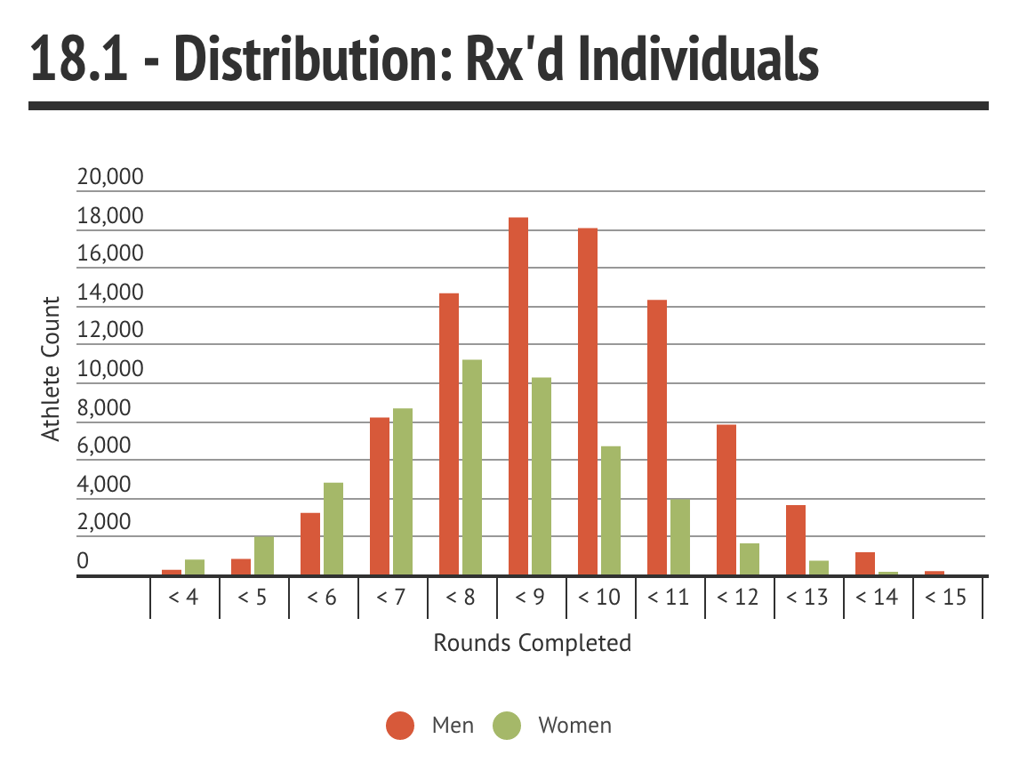 18.1 Rxd Distribution