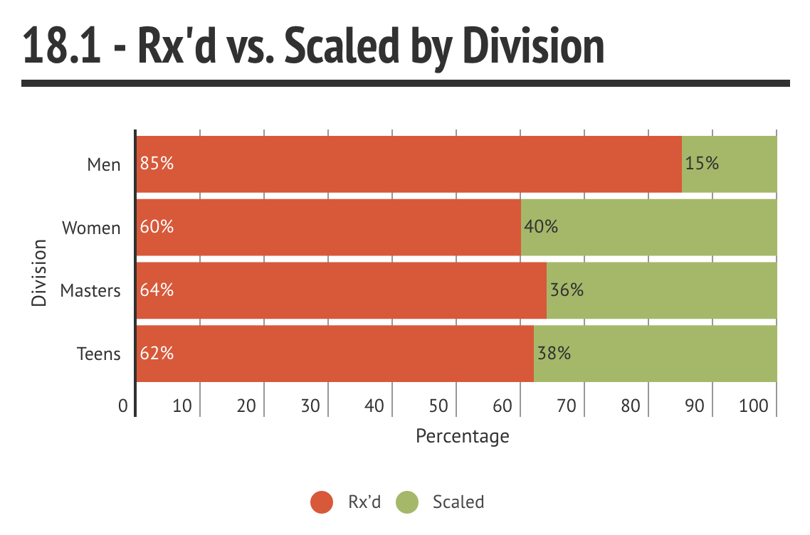 18.1 Rx'd vs Scaled Division