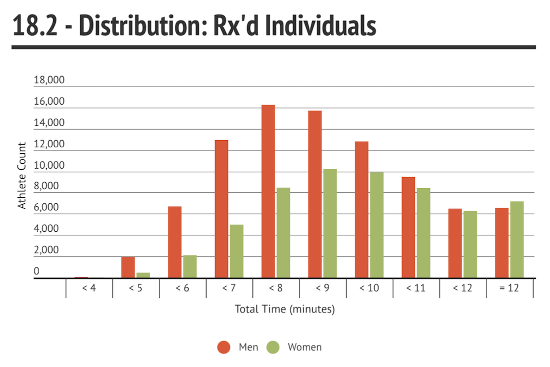 18.2 Rx Individuals Distribution