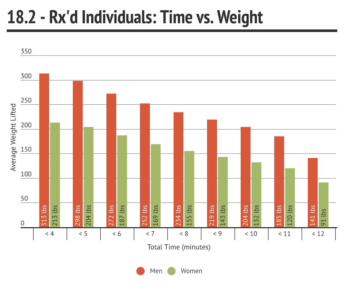 18.2 Rx'd Time vs. Weight
