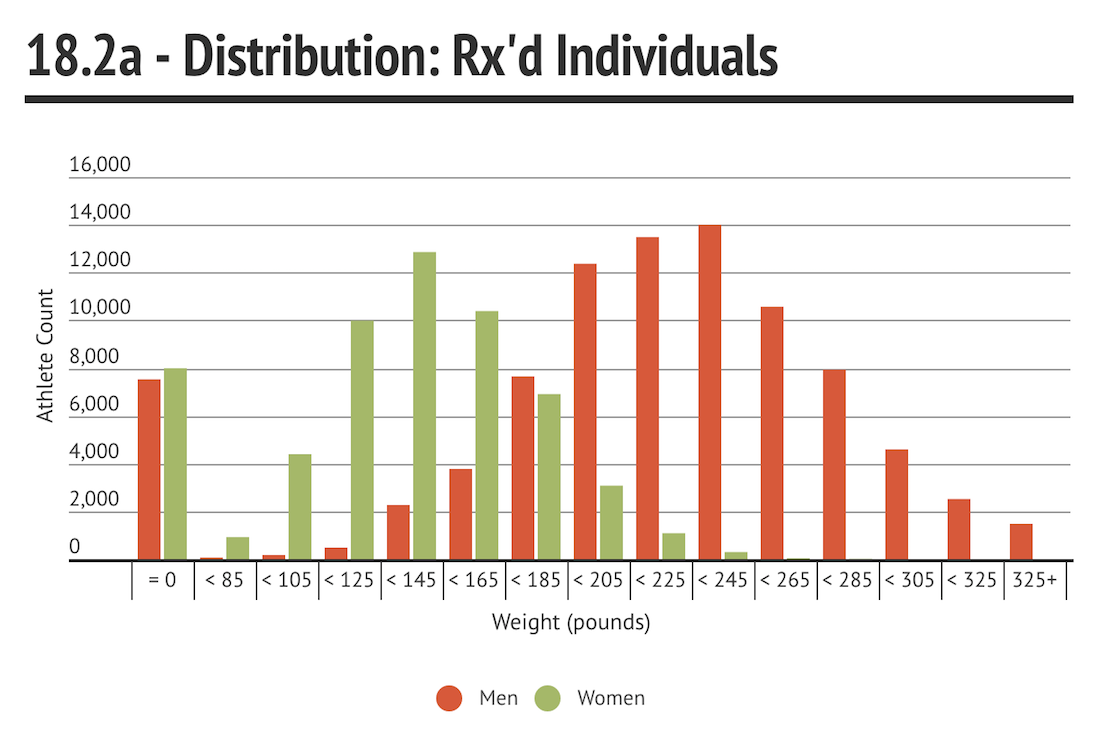 18.2a Individuals Distribution