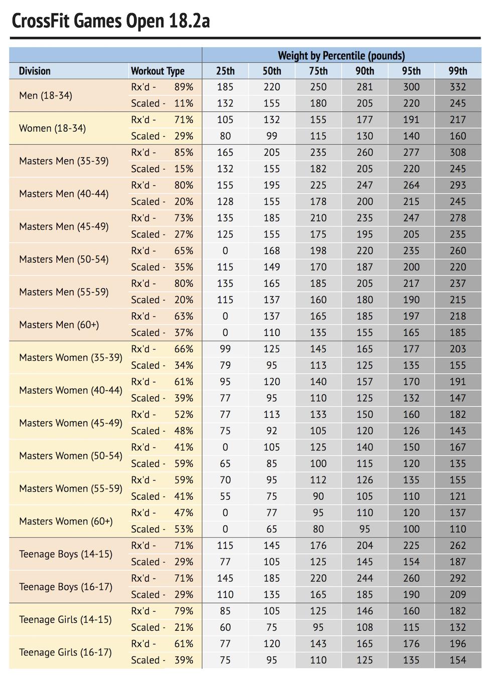 Open 18.2a Percentiles