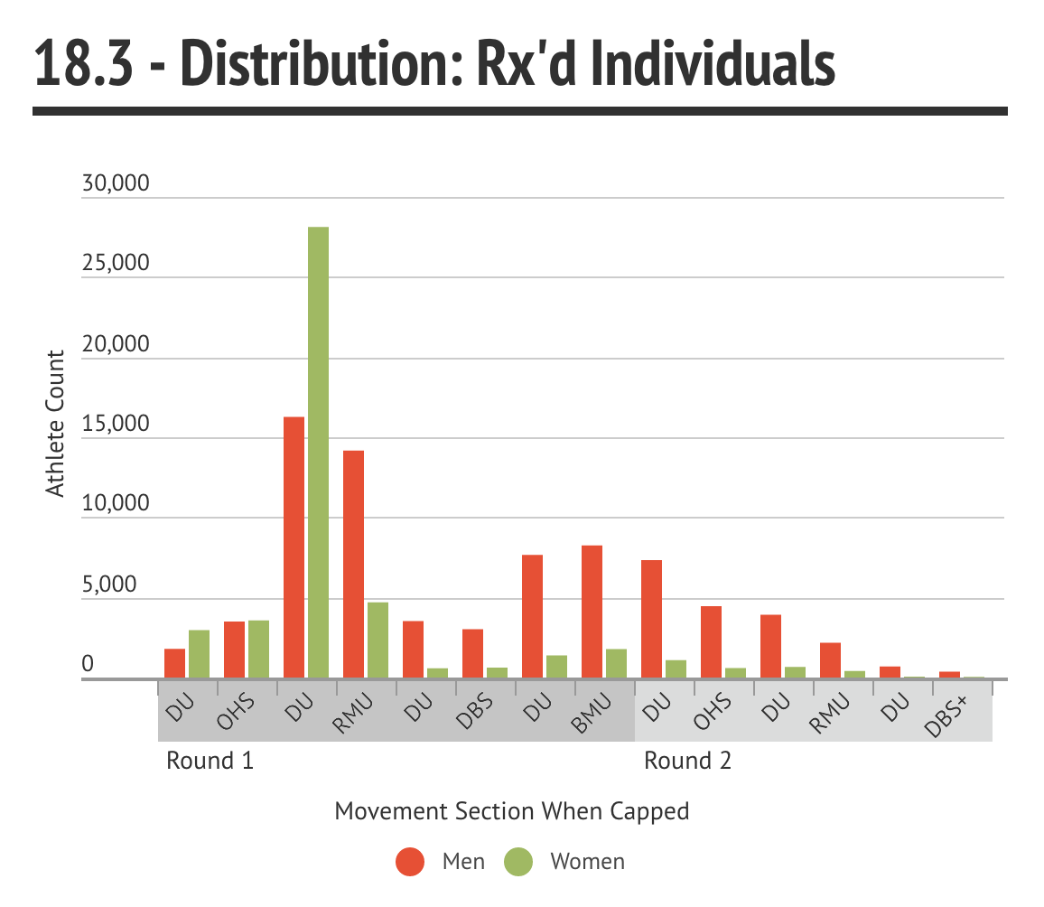 18.3 - Rx'd Distribution