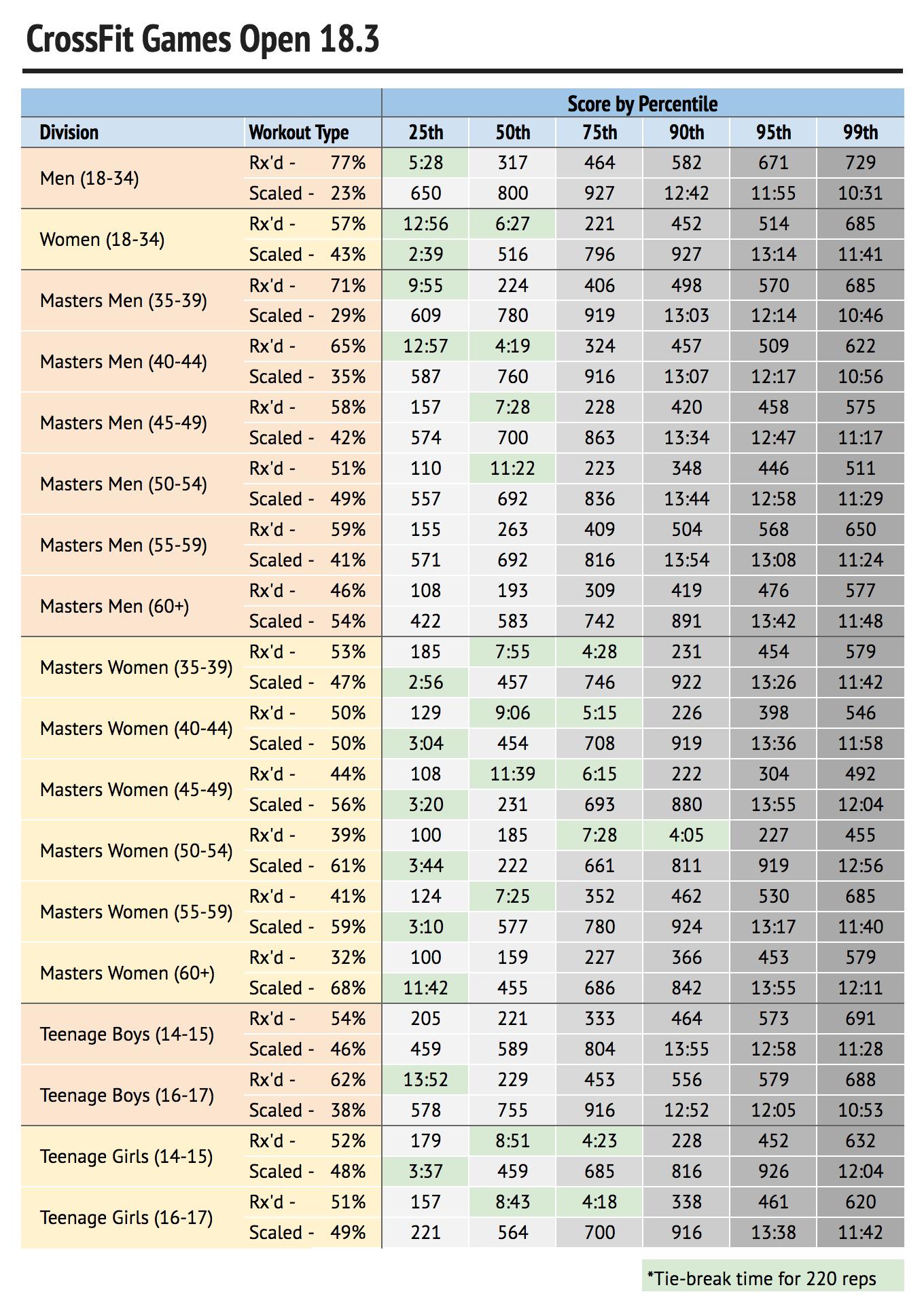 Open Workout 18.3 percentiles