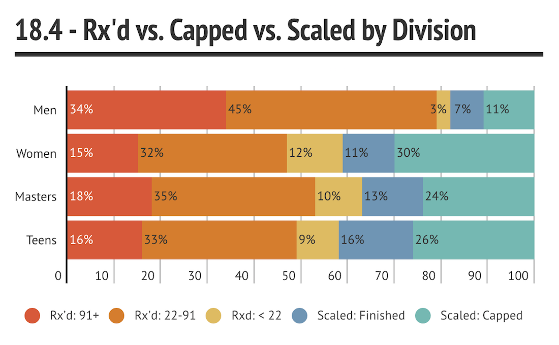 Rx'd vs. Capped vs. Scaled