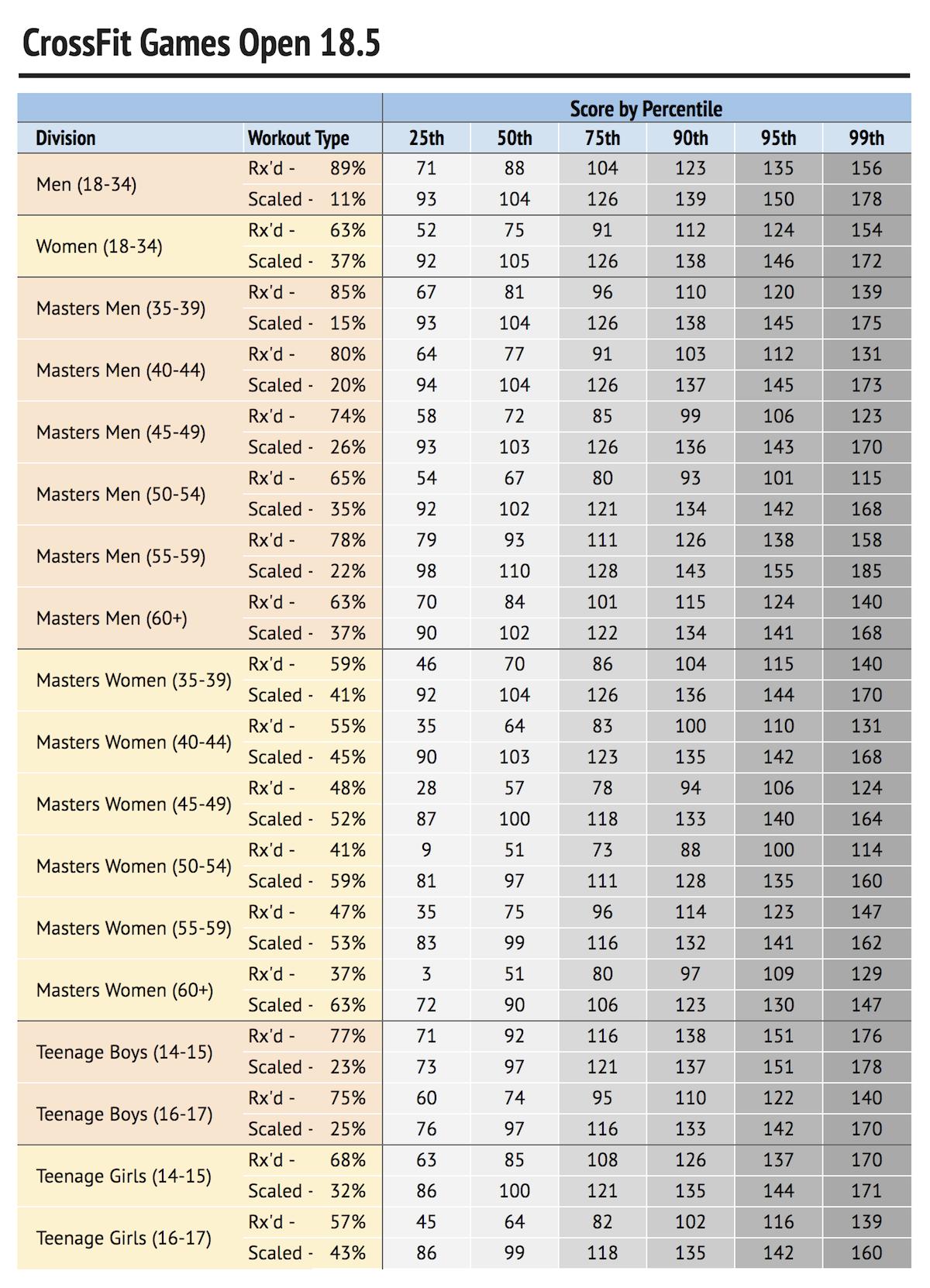 18.5 percentiles chart