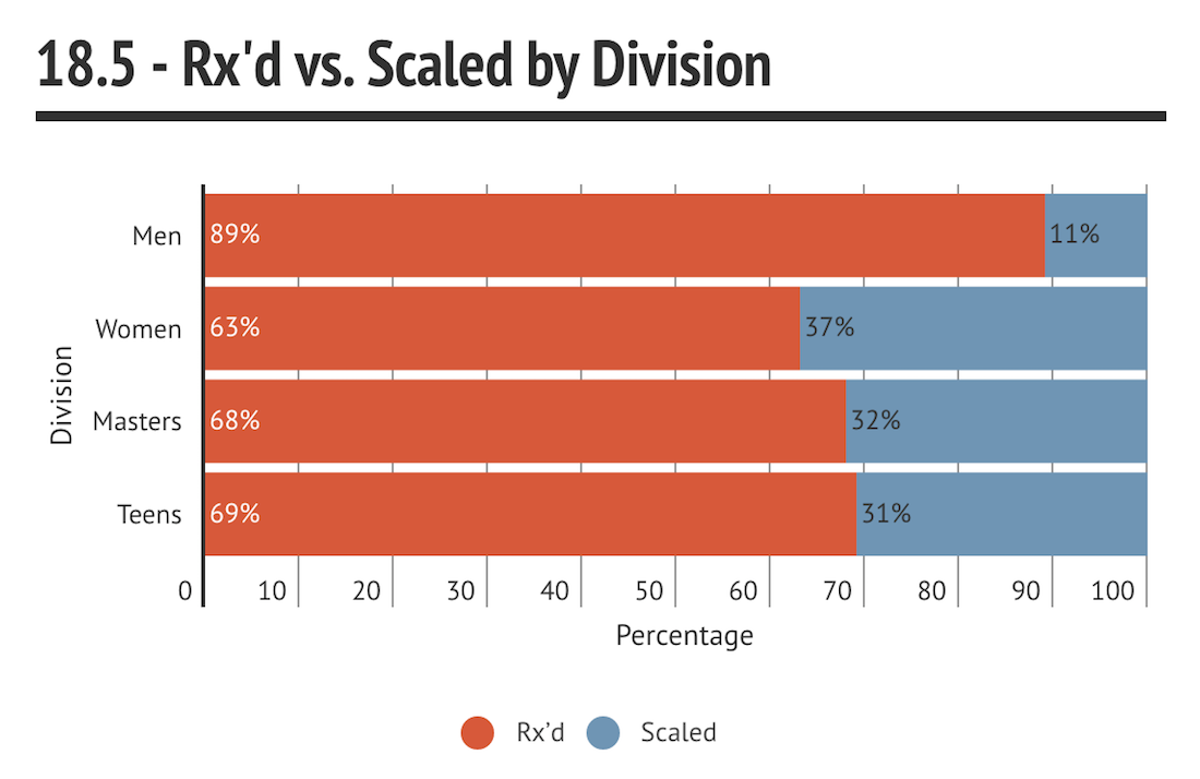 18.5 - Rx'd vs. Scaled by Division chart
