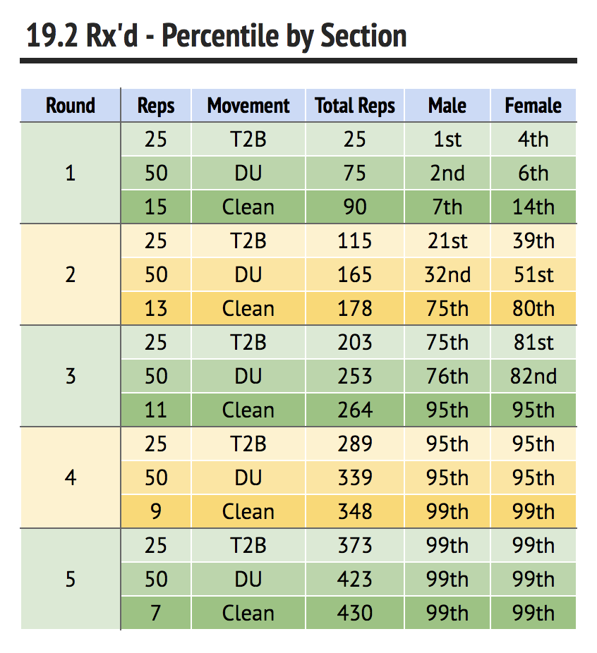 19.2 Rx'd - Percentile by Section