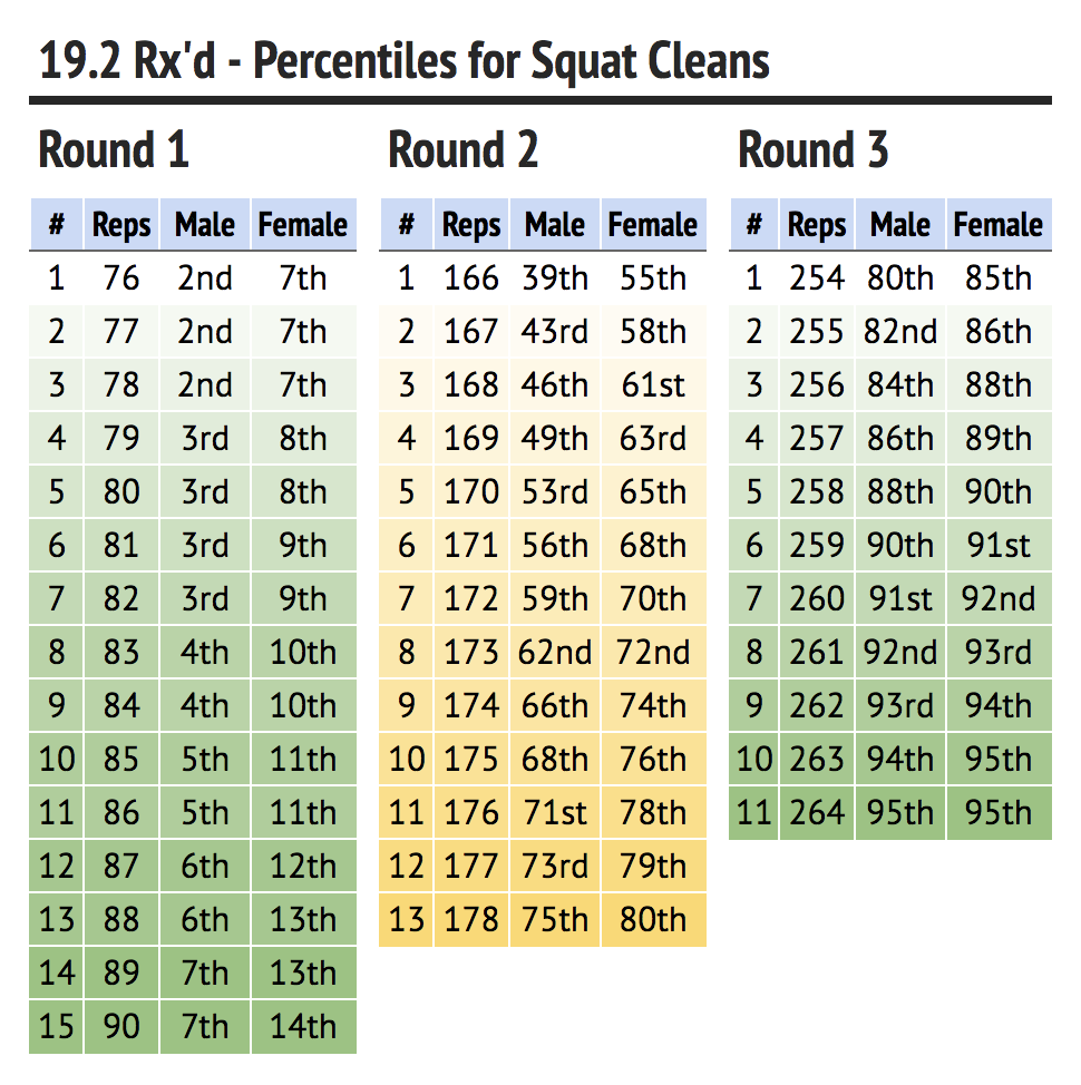 19.2 Rx'd - Percentiles for Squat Cleans