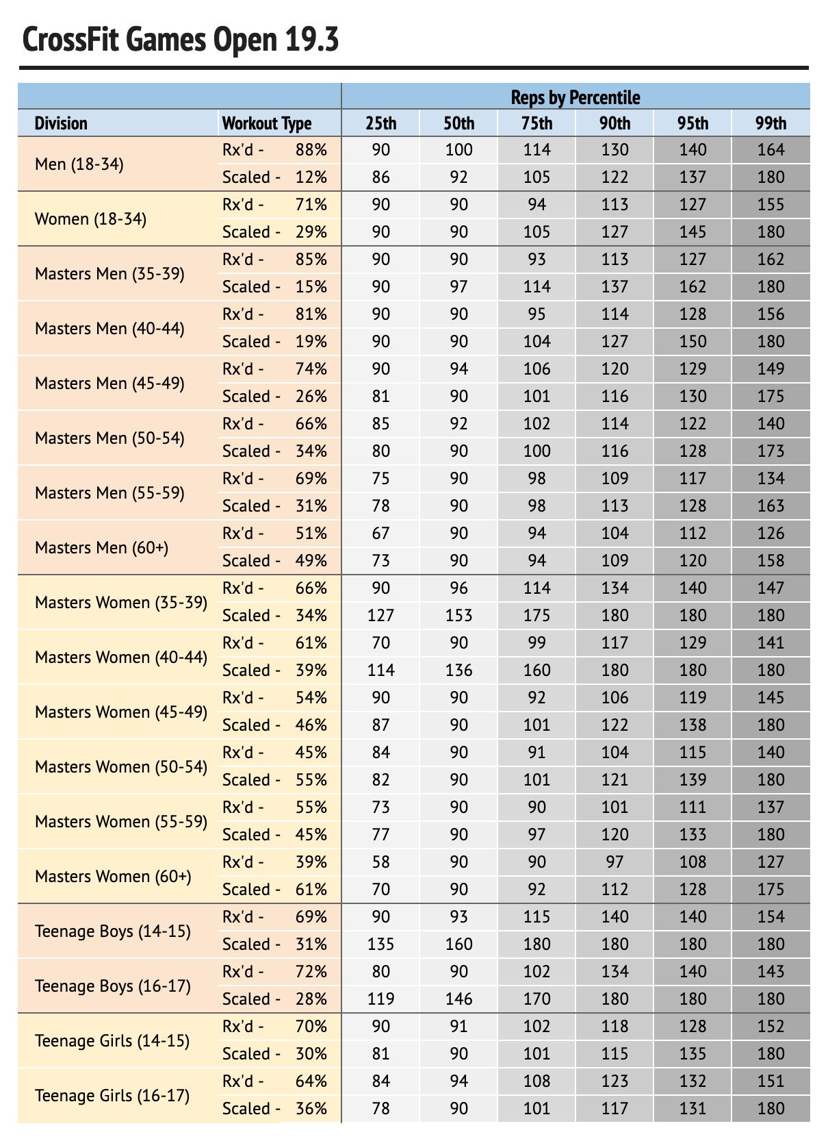 19-3 percentiles