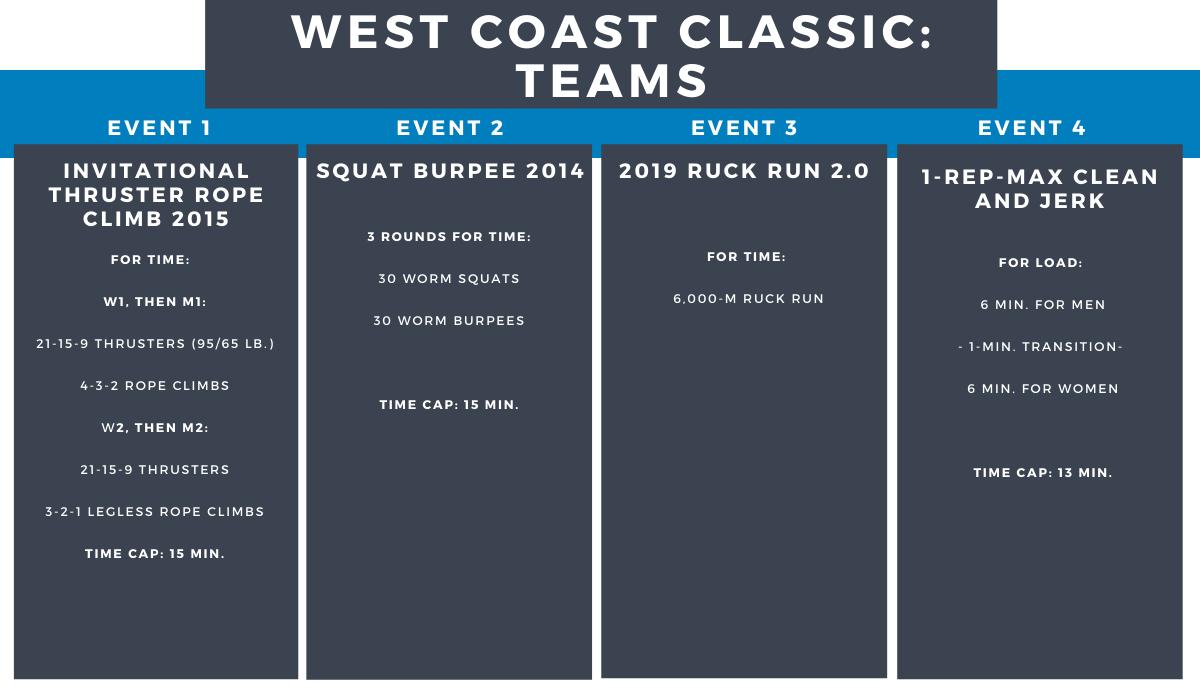 West Coast Classic Team Events