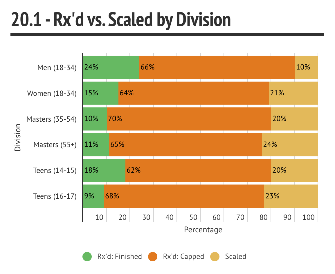 Scaled by Division
