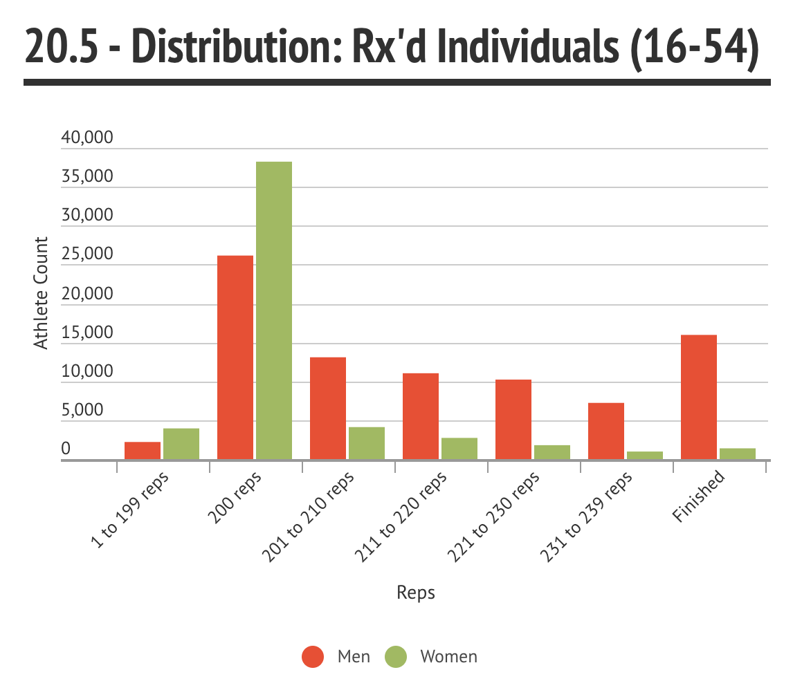 Rx'd Distribution