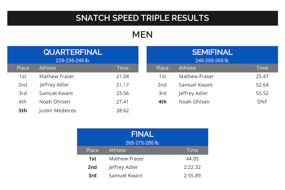 Men's Snatch Results