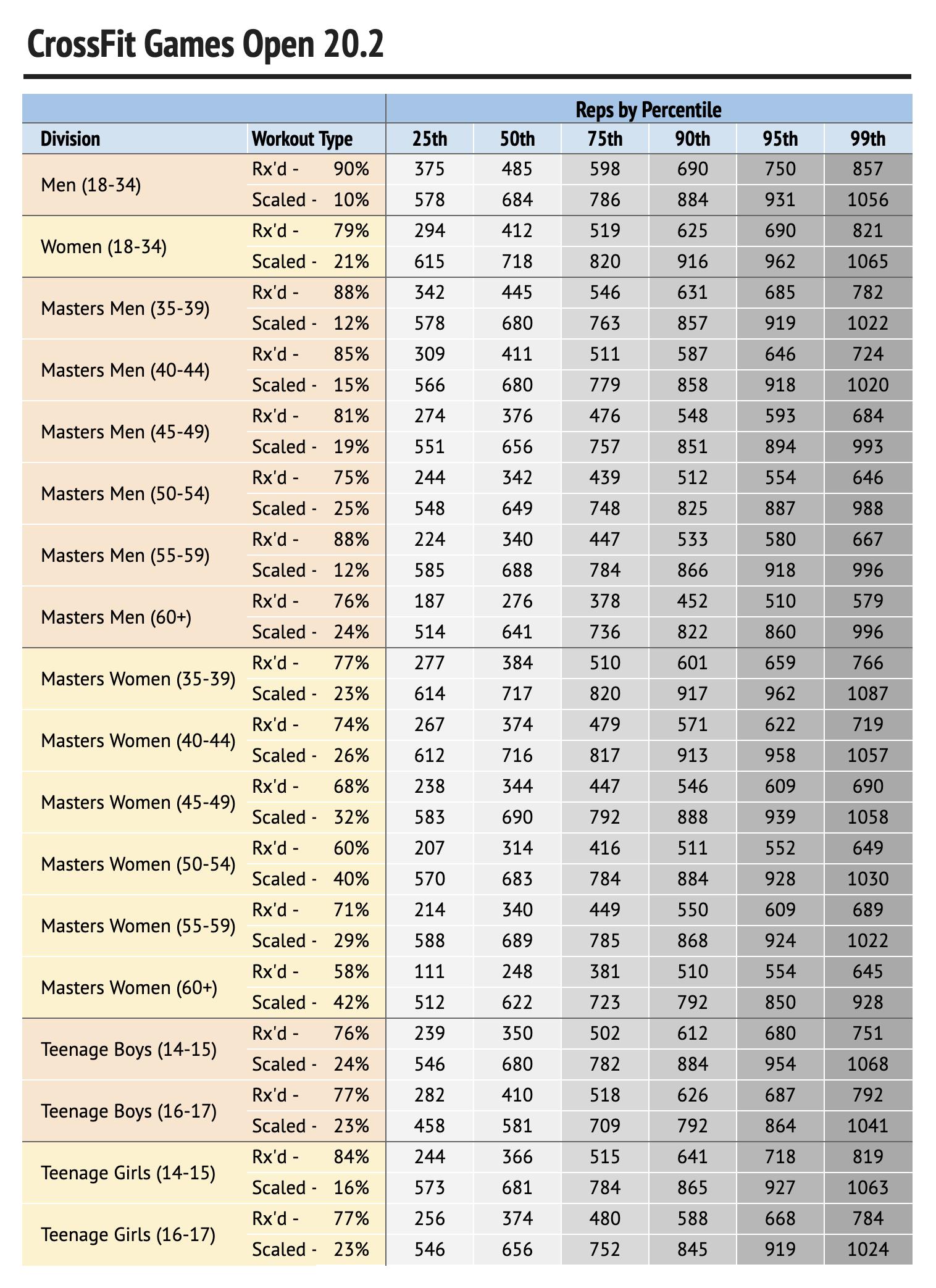 20.2 Percentage Table