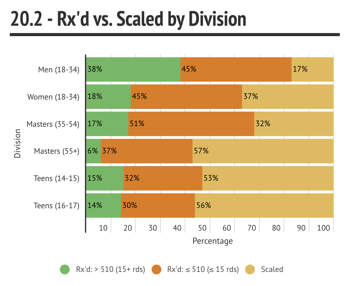 Scaled by Division - 20.2
