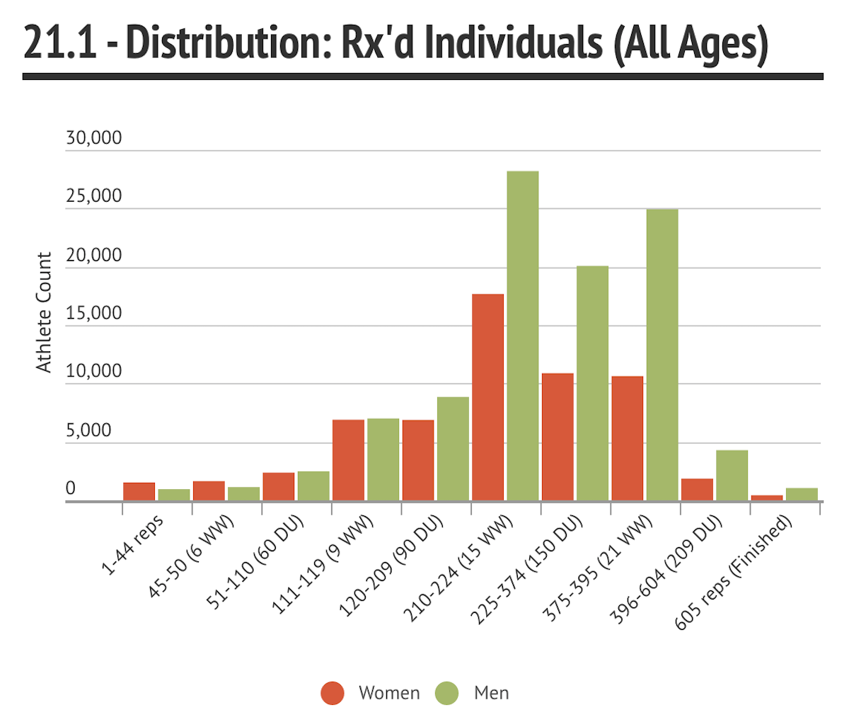 Rx Distribution