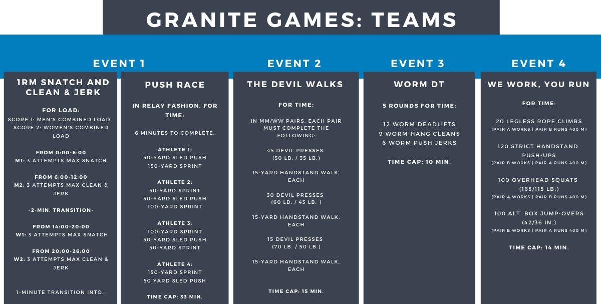Granite Games Team Events