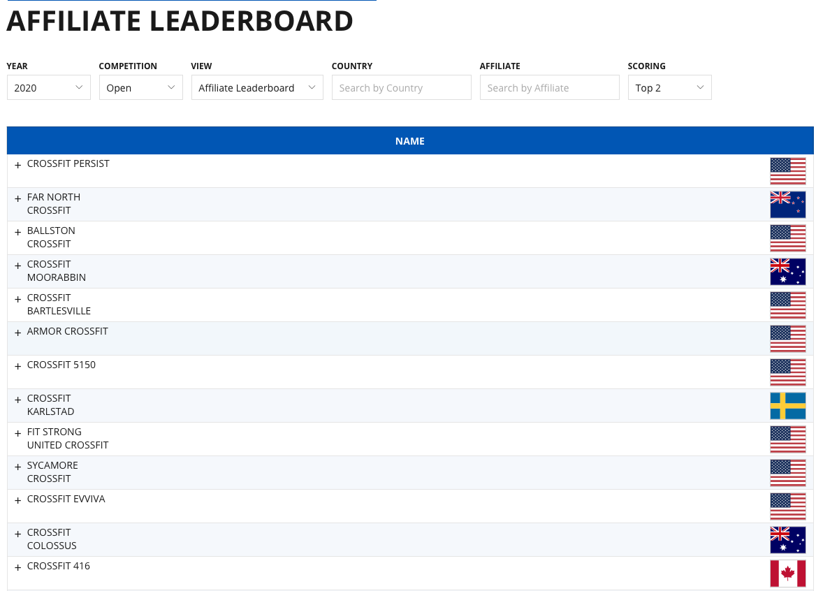 International CrossFit Affiliate Leaderboard