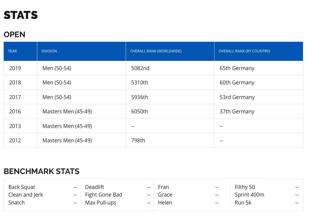 CrossFit Profile Stats bottom