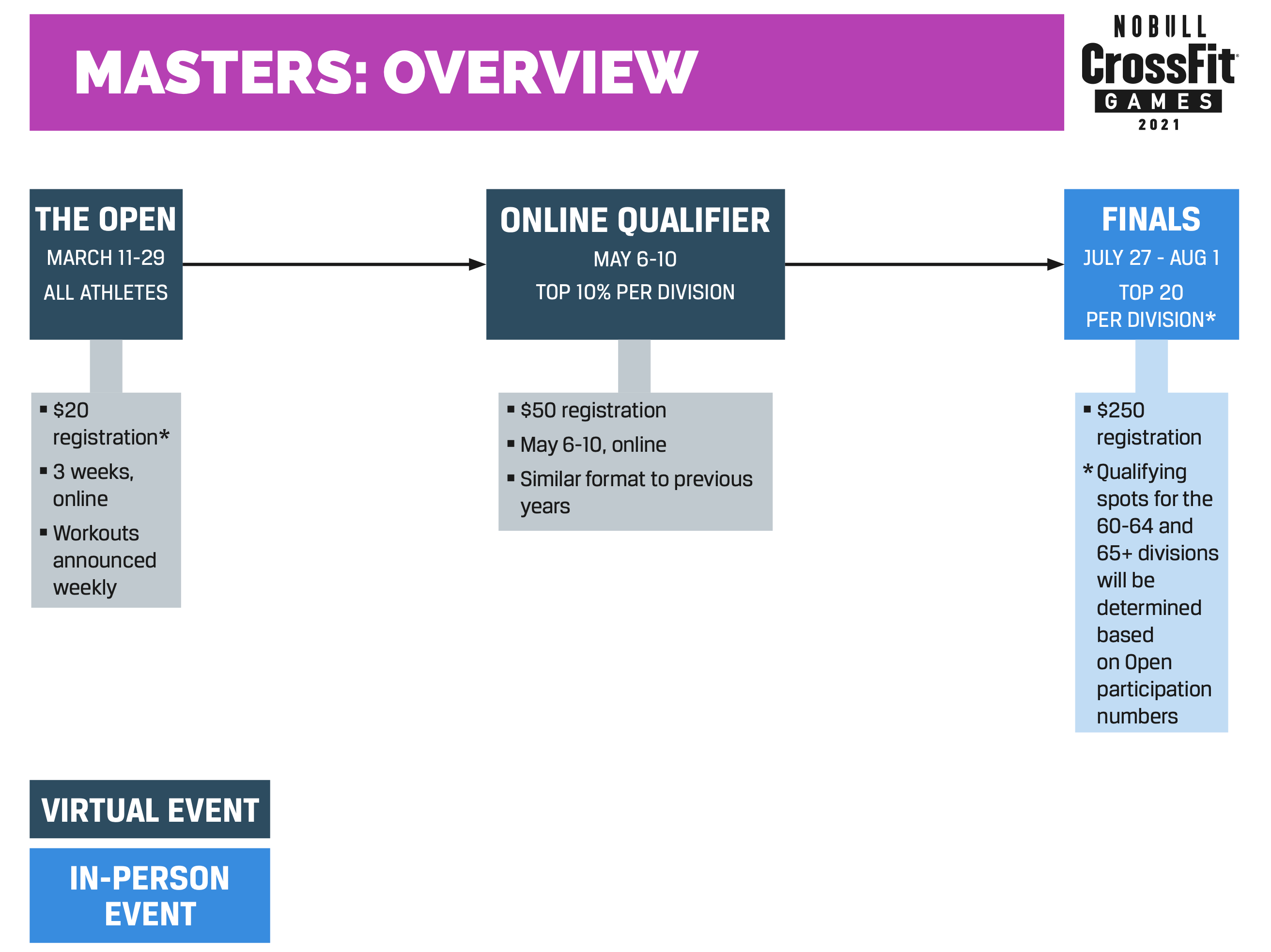 Masters Overview