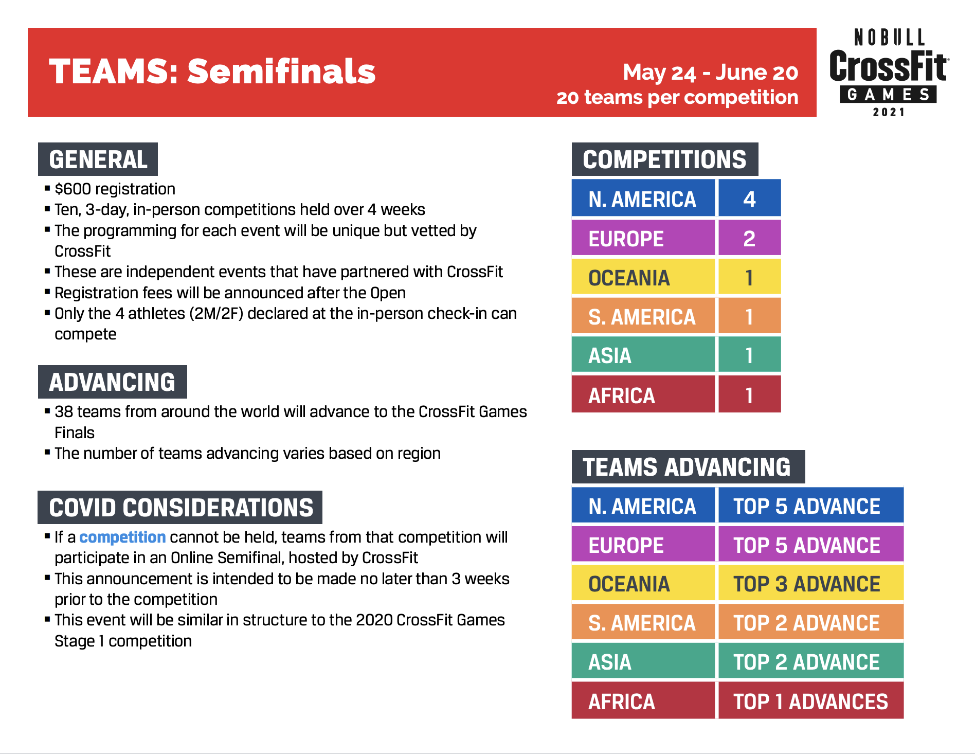 Team Semifinals How it Works
