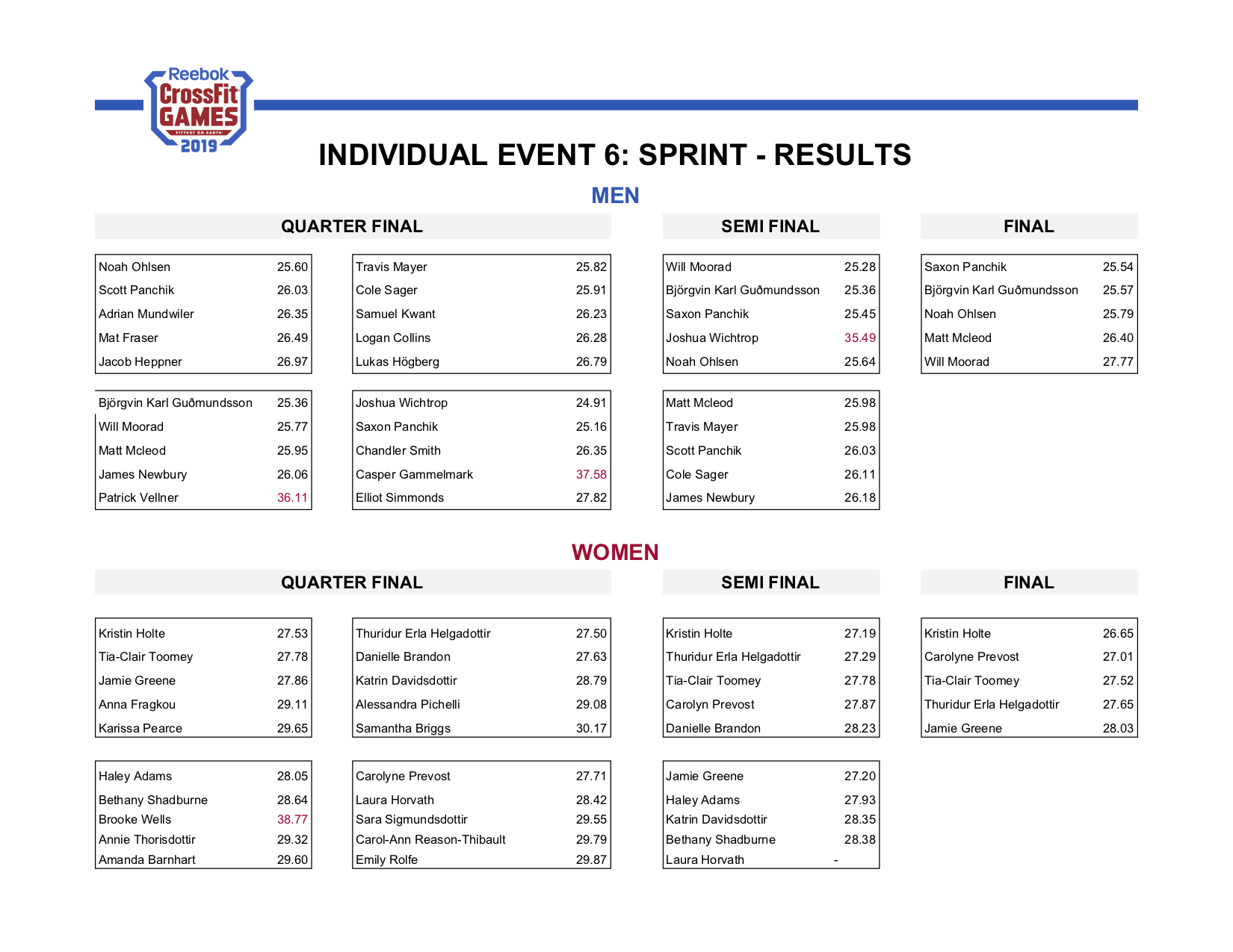 Sprint Results