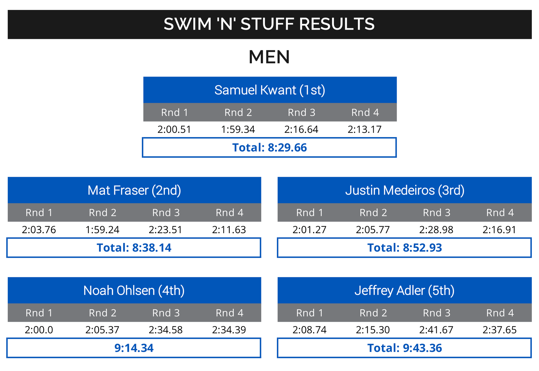 Men's Results