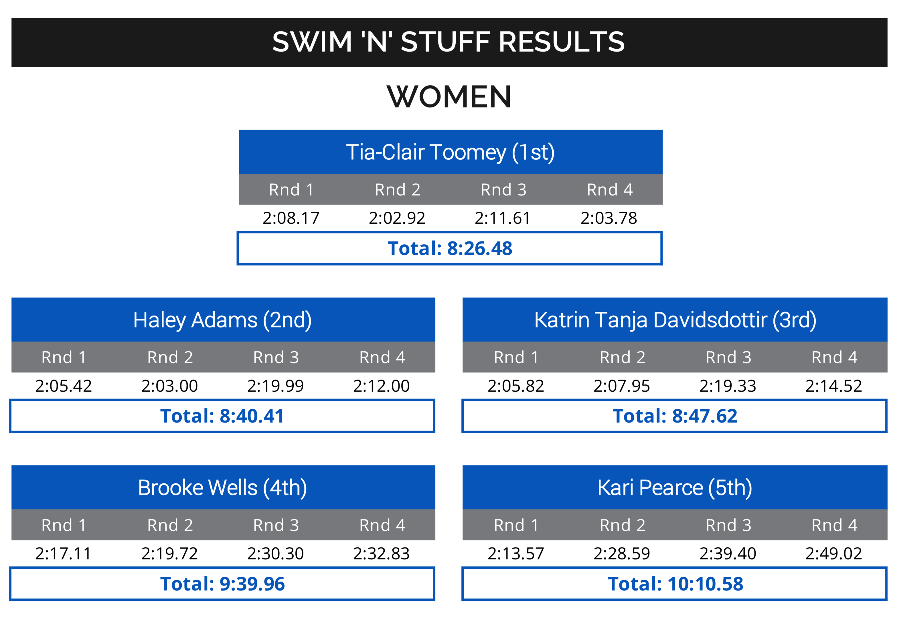 Women's Results