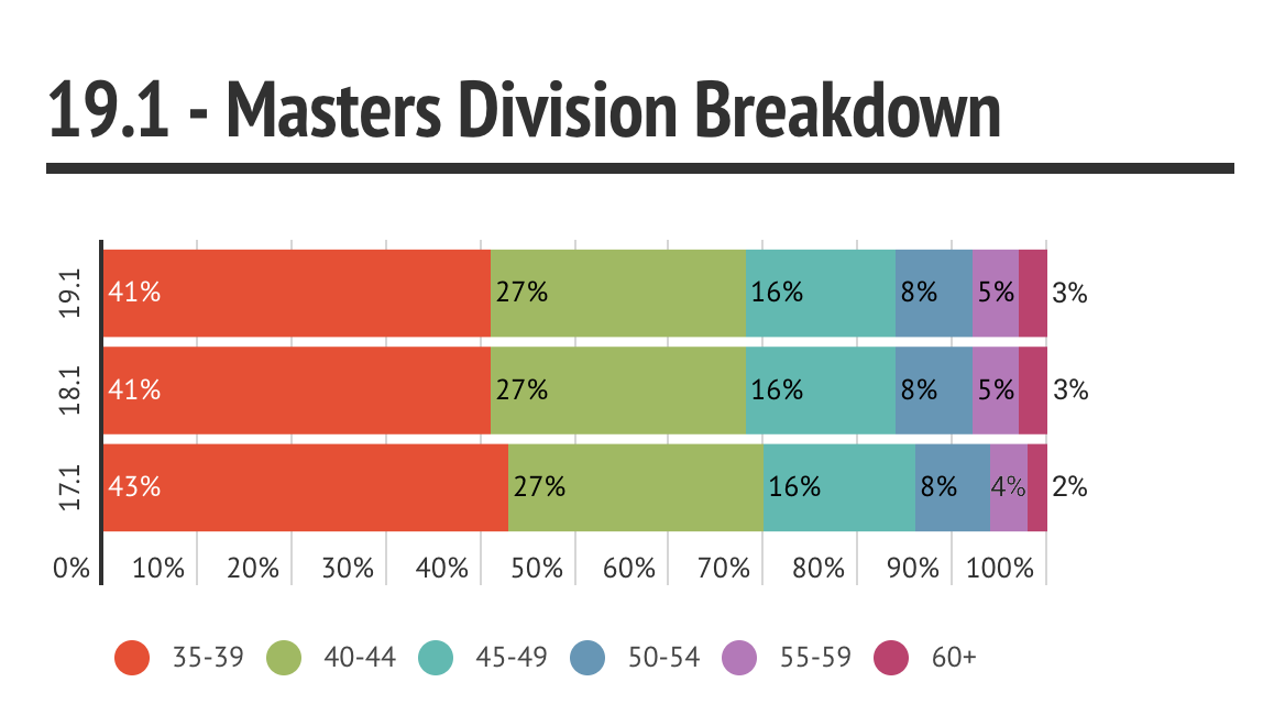 19.1 Masters Division Breakdown