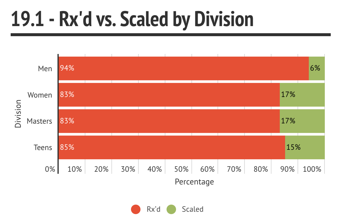 Rx'd vs Scaled by Division