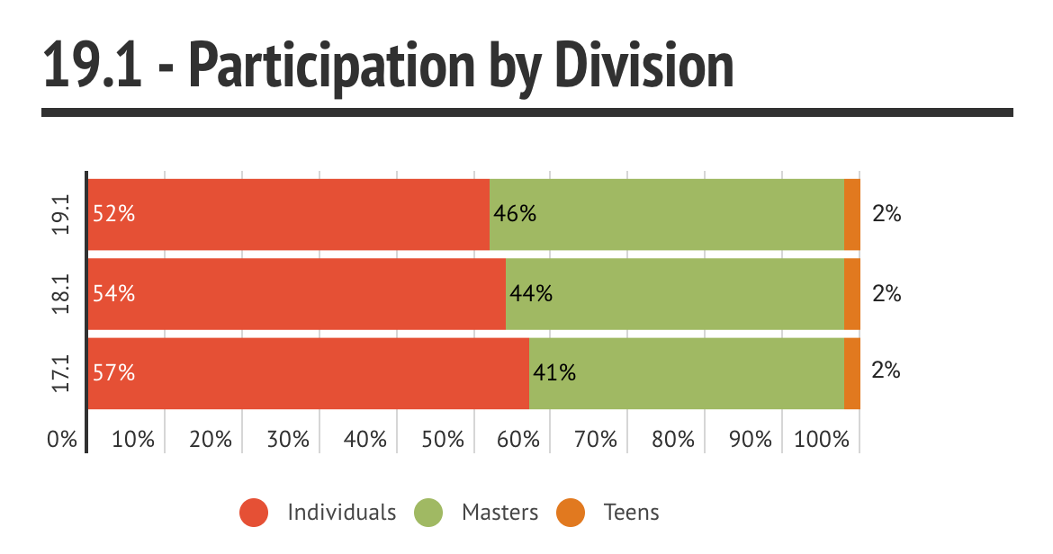 19.1 Participation by Division