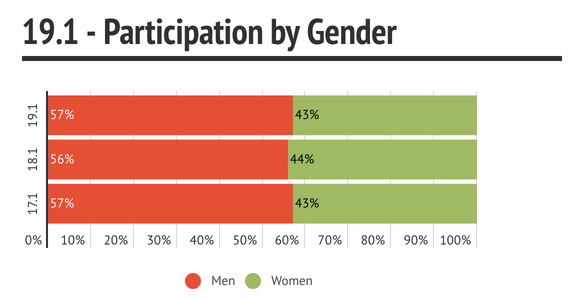 19.1 Participation by Gender