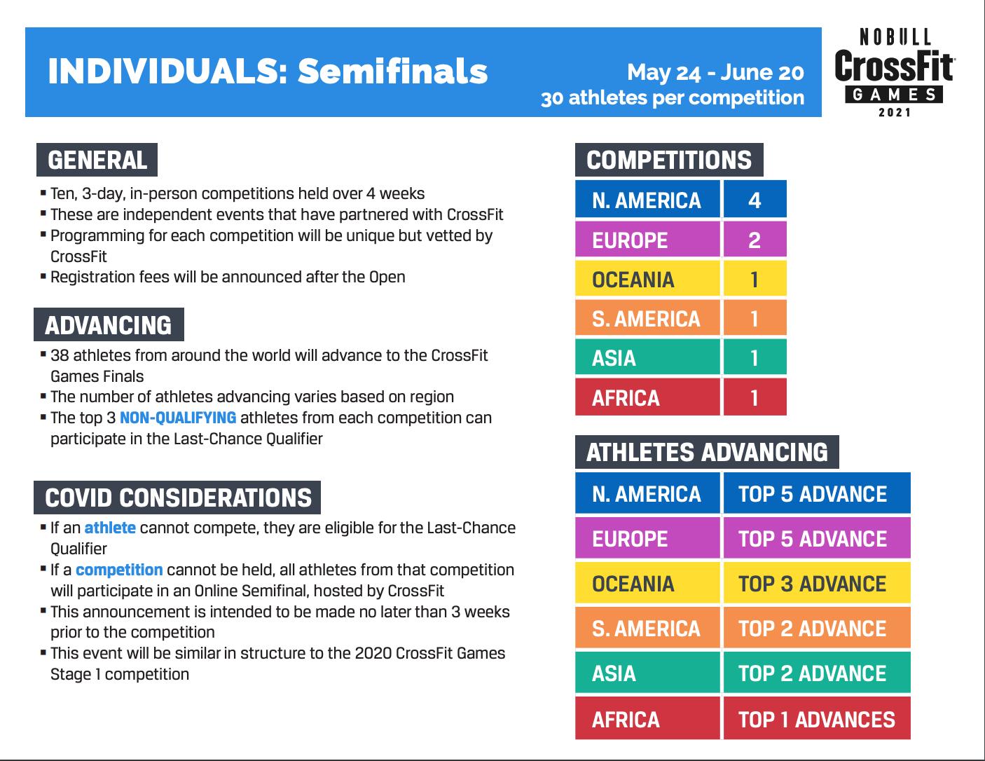 Semifinals Chart